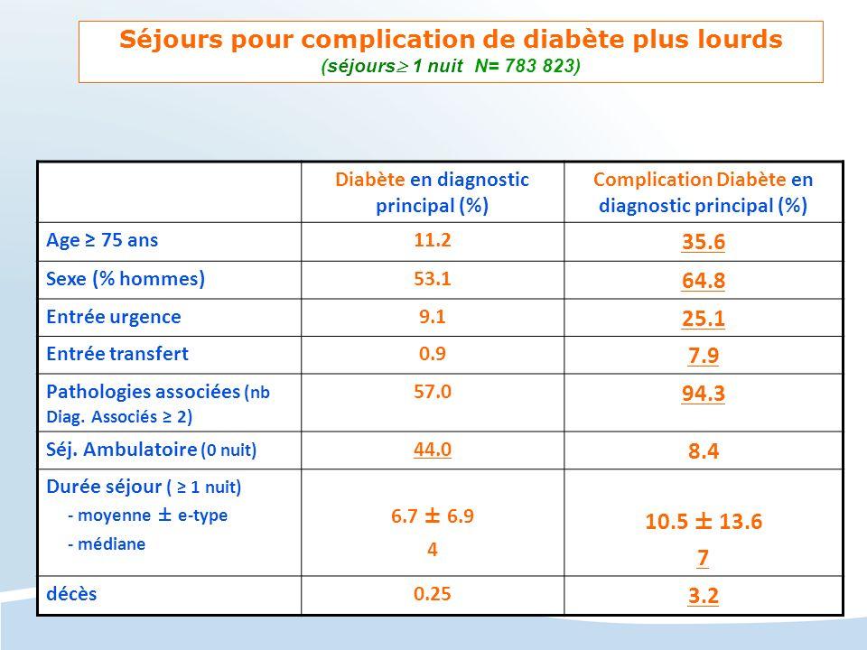 Séjours pour complication de diabète plus lourds