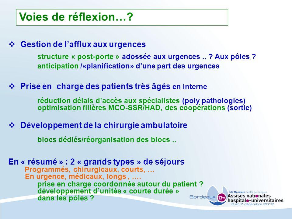 Voies de réflexion… Gestion de l'afflux aux urgences. structure « post-porte » adossée aux urgences .. Aux pôles
