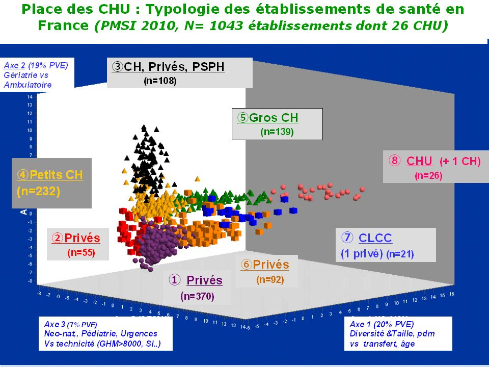 Ce graphe représente une visualisation en 3D des résultats d'une étude réalisée en 2010 qui avait pour objectif de trouver une partition des 1043 établissements français publics et privés sélectionnés, utilisant des méthodes d'ACP et de classification à partir d'une soixantaine d'indicateurs PMSI.