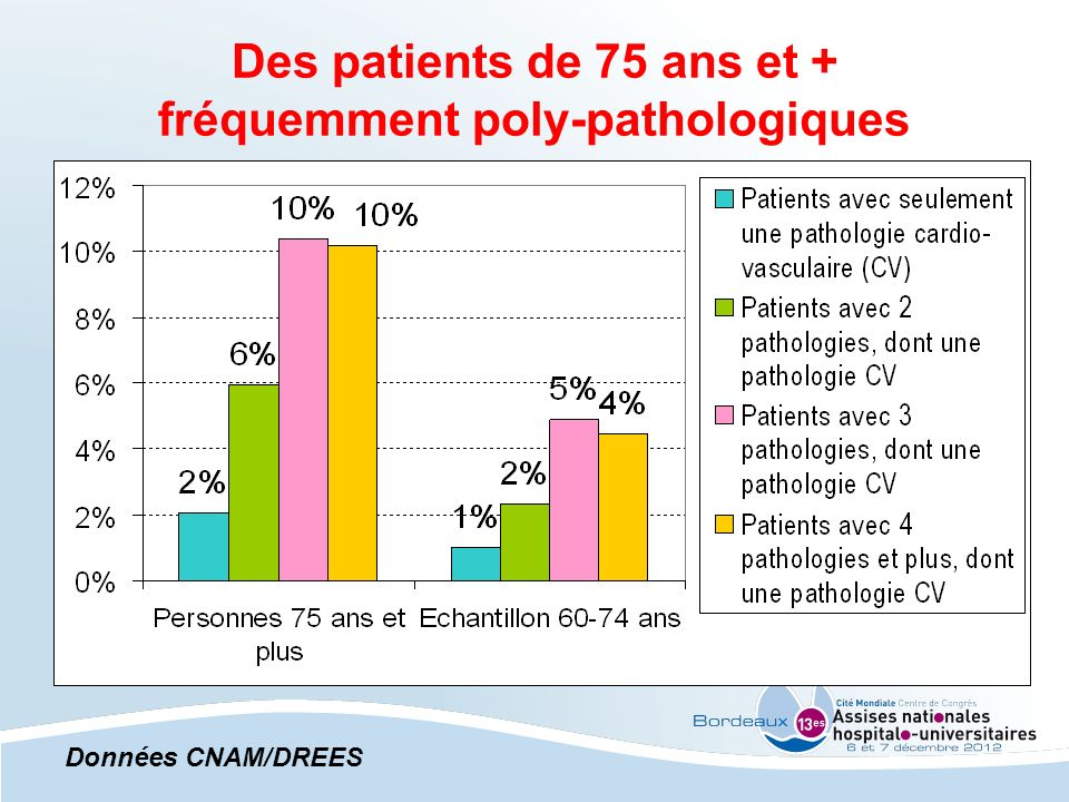 Des patients de 75 ans et + fréquemment poly-pathologiques