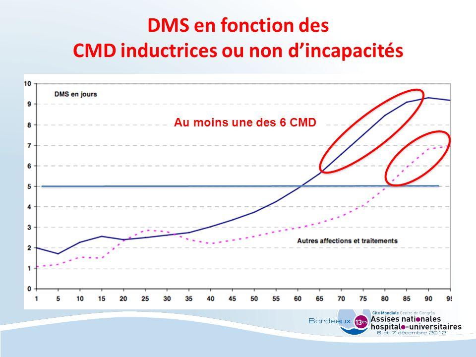 DMS en fonction des CMD inductrices ou non d'incapacités