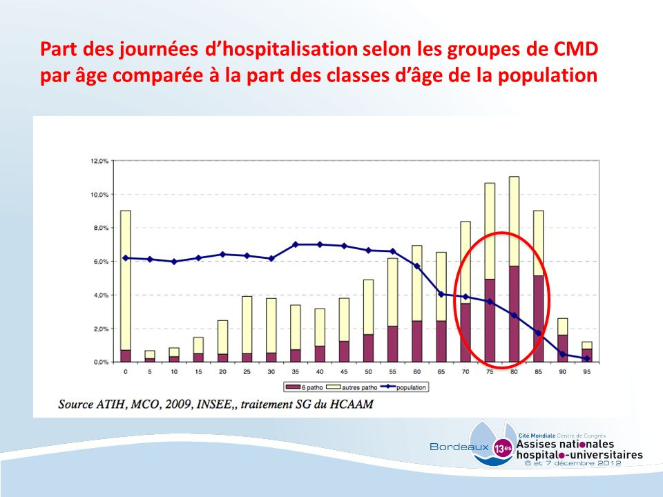 Part des journées d'hospitalisation selon les groupes de CMD par âge comparée à la part des classes d'âge de la population
