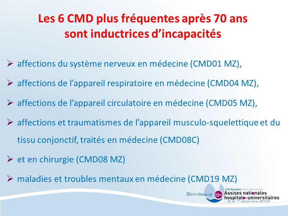 Les 6 CMD plus fréquentes après 70 ans sont inductrices d'incapacités