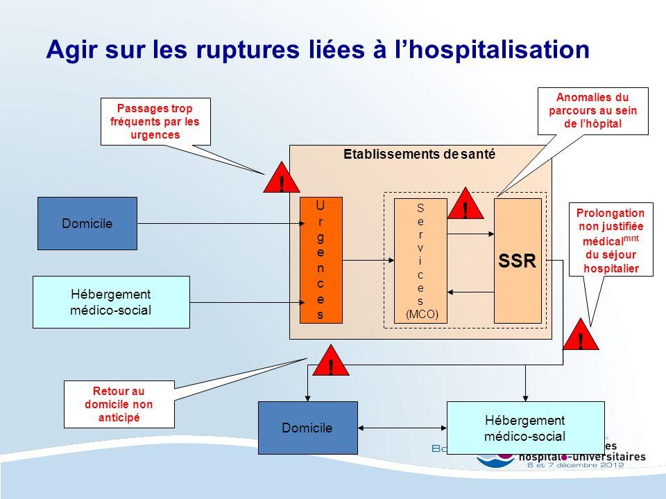 Agir sur les ruptures liées à l'hospitalisation
