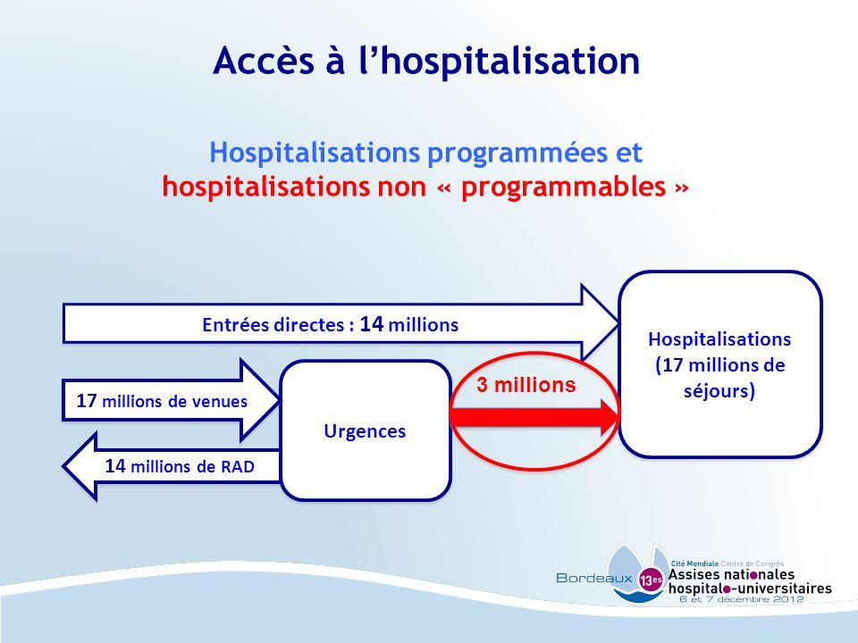 Accès à l'hospitalisation Hospitalisations programmées et hospitalisations non « programmables »