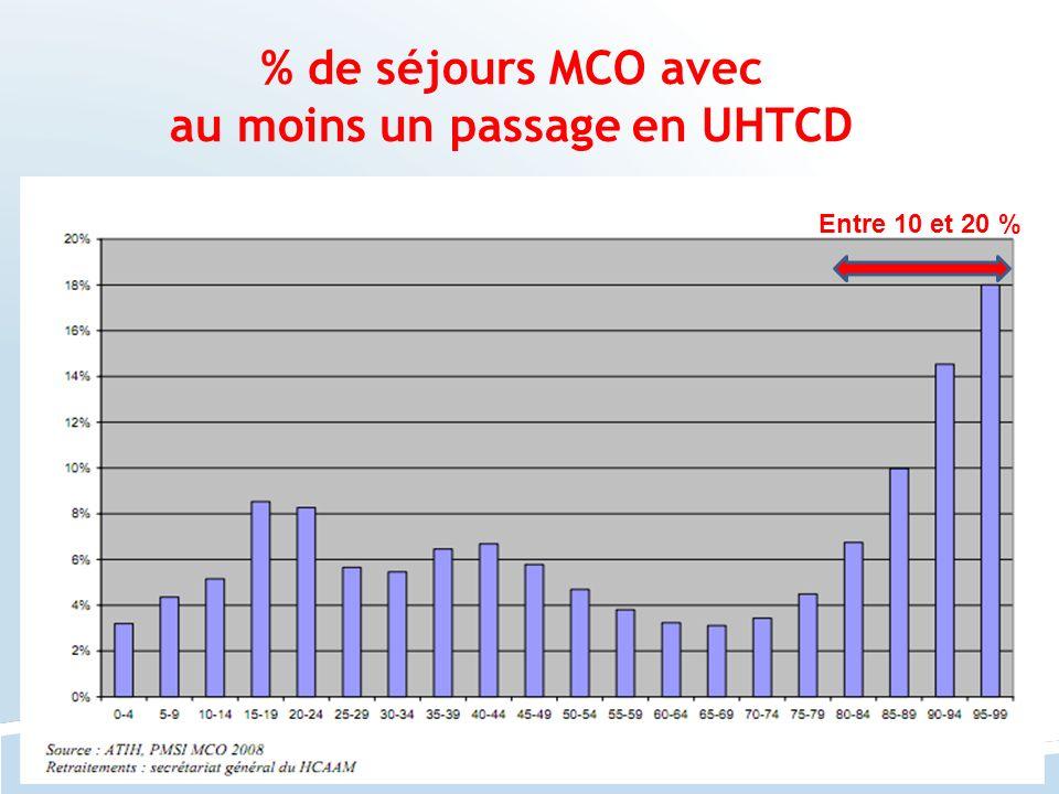 % de séjours MCO avec au moins un passage en UHTCD