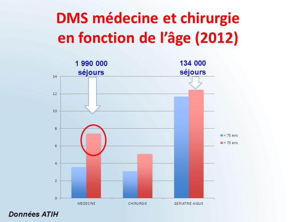 DMS médecine et chirurgie en fonction de l'âge (2012)