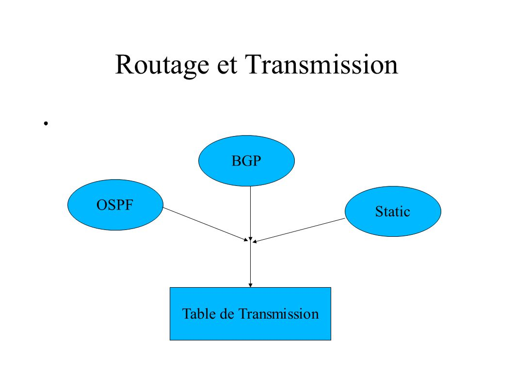 Routage et Transmission