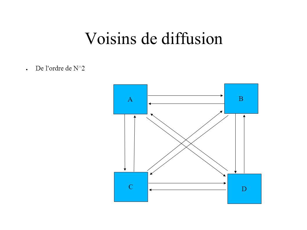 Voisins de diffusion De l ordre de N^2 A B C D