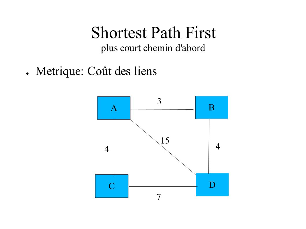 Shortest Path First plus court chemin d abord
