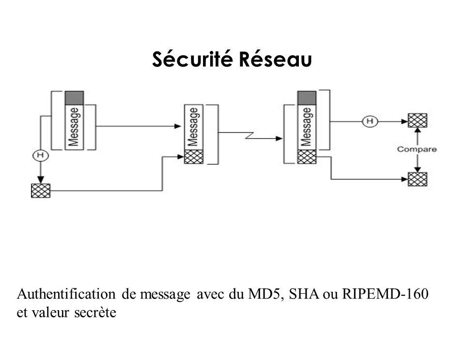 Sécurité Réseau Authentification de message avec du MD5, SHA ou RIPEMD-160 et valeur secrète