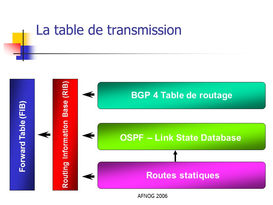 La table de transmission