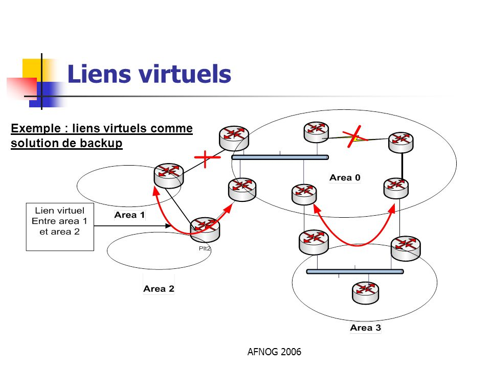 Liens virtuels Exemple : liens virtuels comme solution de backup