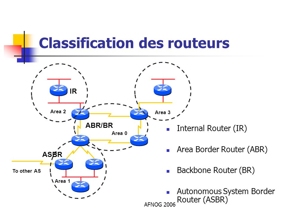 Classification des routeurs