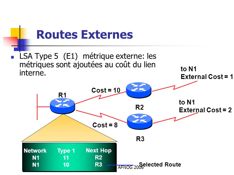 Routes ExternesLSA Type 5 (E1) métrique externe: les métriques sont ajoutées au coût du lien interne.