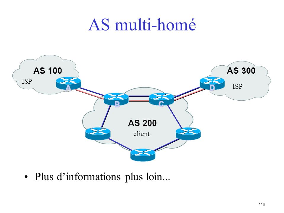 AS multi-homé Plus d'informations plus loin... AS 100 AS 200 AS 300 A