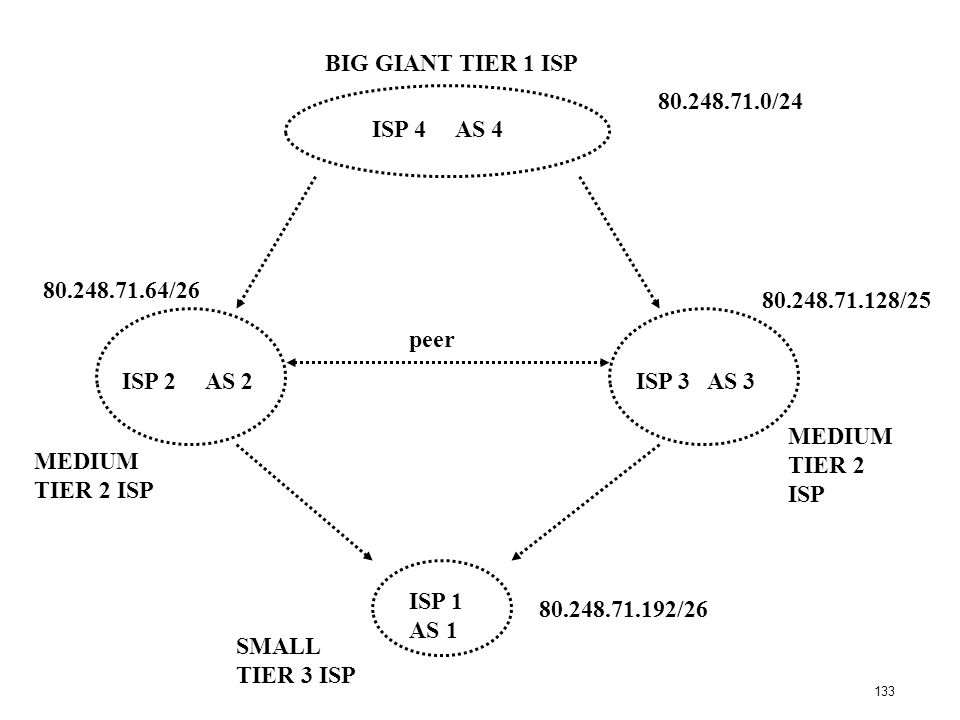 BIG GIANT TIER 1 ISP 80.248.71.0/24. ISP 4 AS 4. 80.248.71.64/26. 80.248.71.128/25. peer. ISP 2 AS 2.