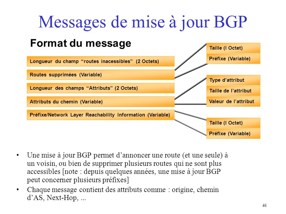 Messages de mise à jour BGP