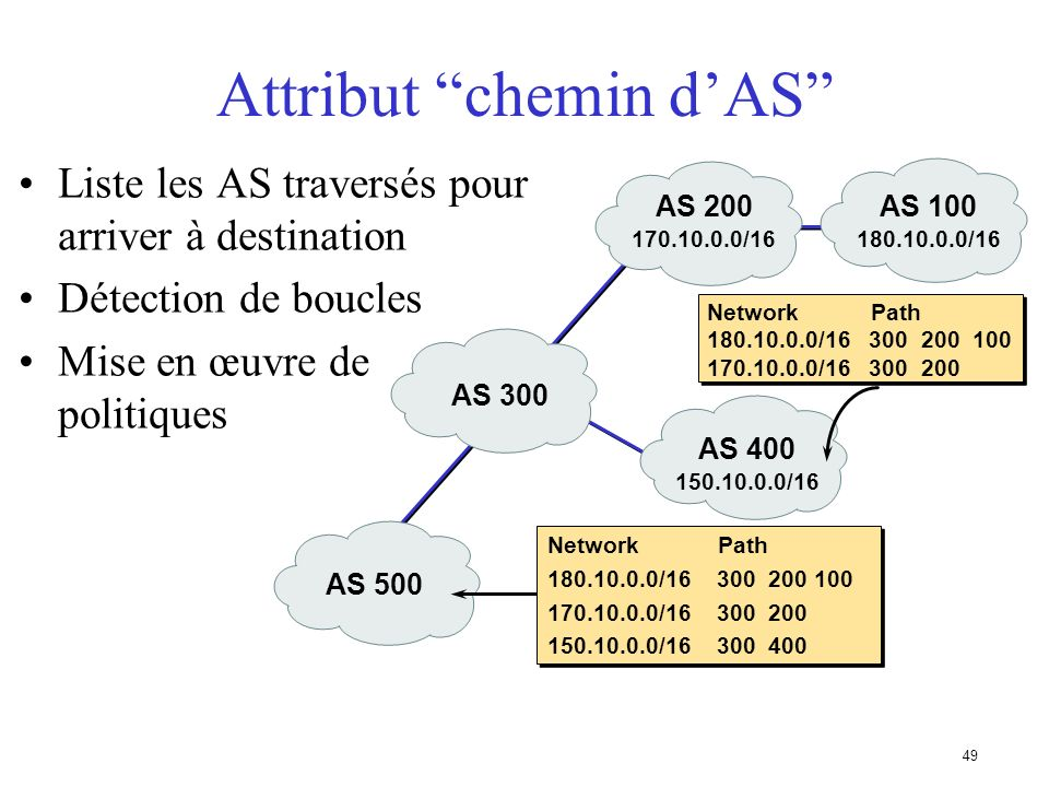 Attribut chemin d'AS