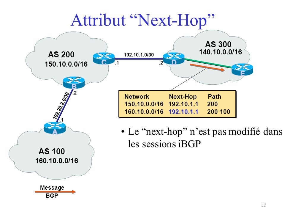 Attribut Next-Hop AS 300. AS 200. 140.10.0.0/16. C. 192.10.1.0/30. D. 150.10.0.0/16. .1. .2.