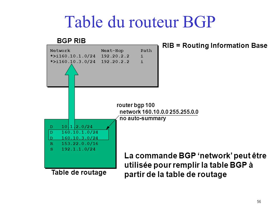 RIB = Routing Information Base