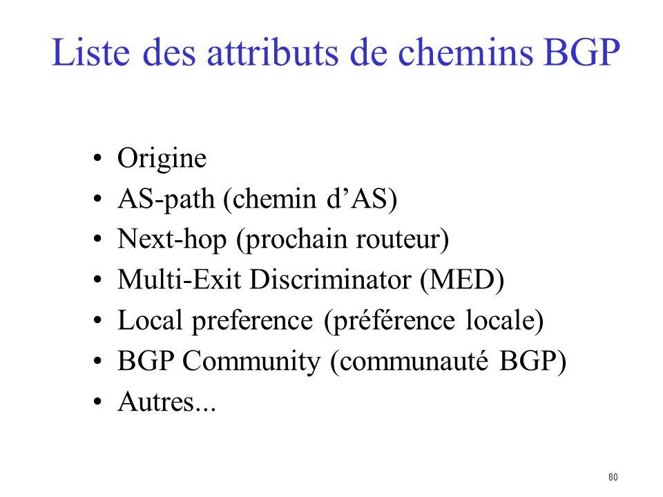 Liste des attributs de chemins BGP