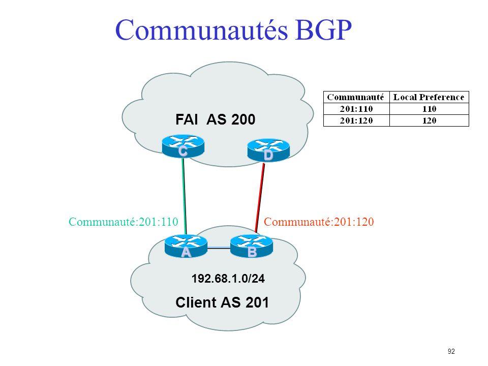 Communautés BGP FAI AS 200 Client AS 201 C D A B Communauté:201:110