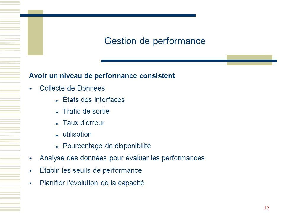 Gestion de performance