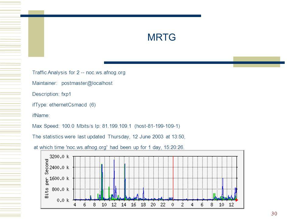 MRTG Traffic Analysis for 2 -- noc.ws.afnog.org