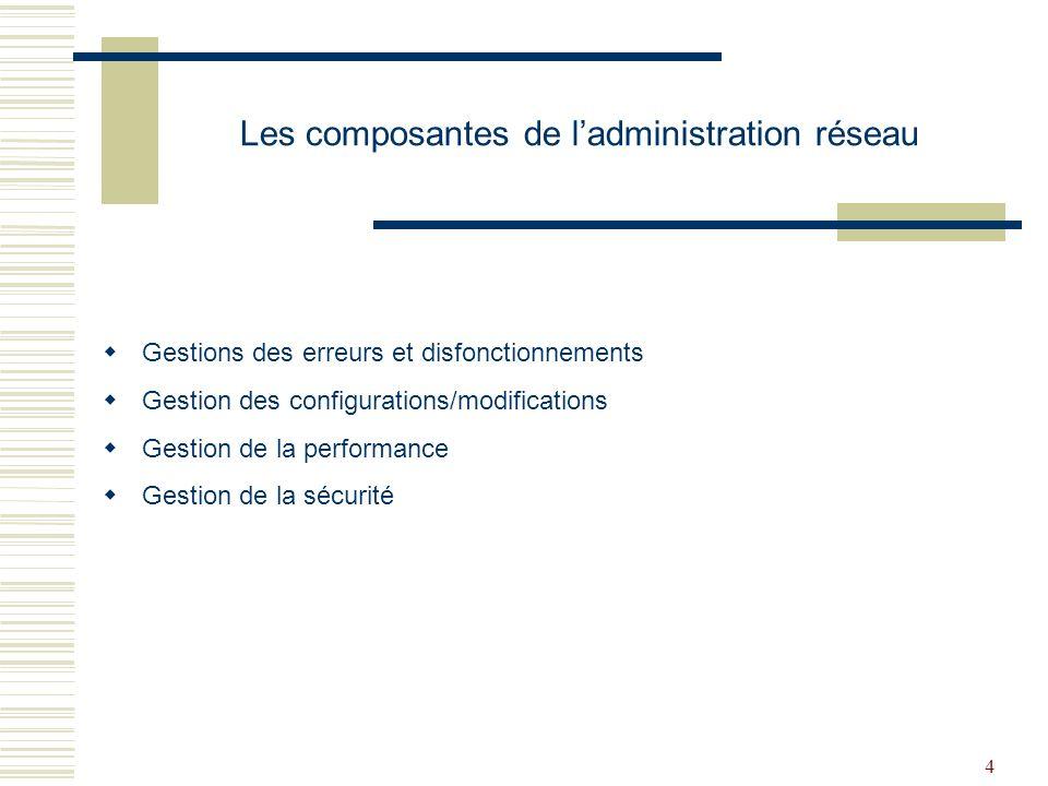 Les composantes de l'administration réseau