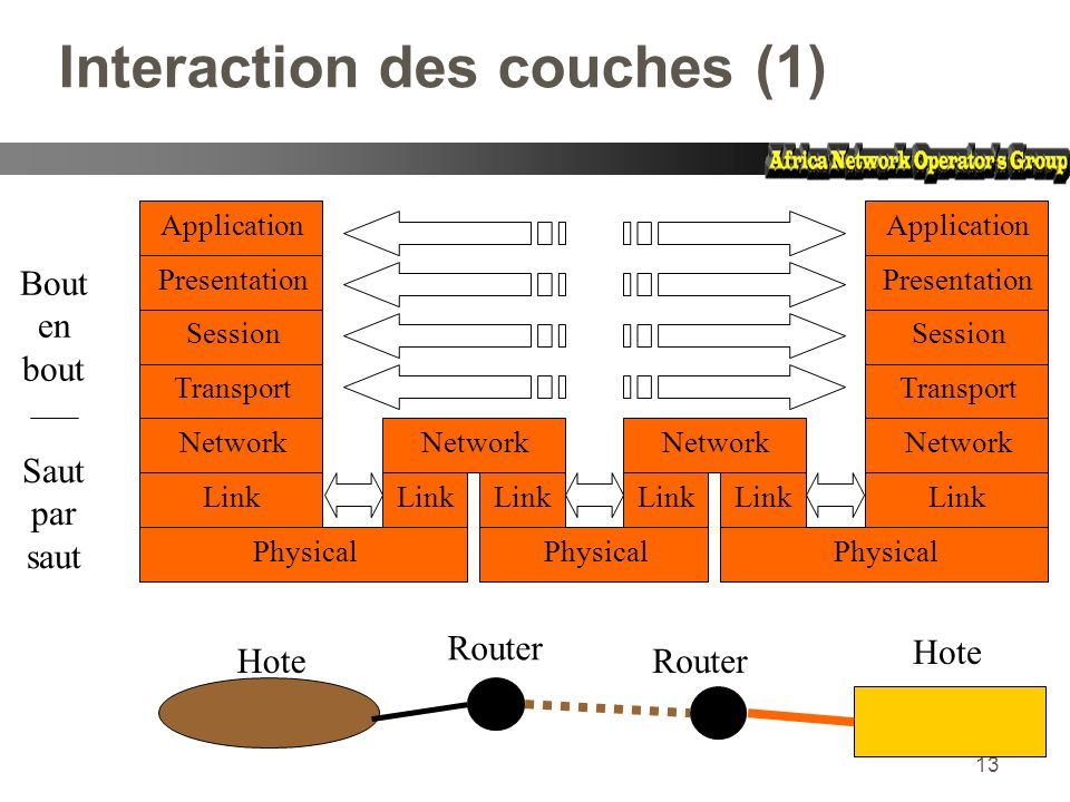 Interaction des couches (1)