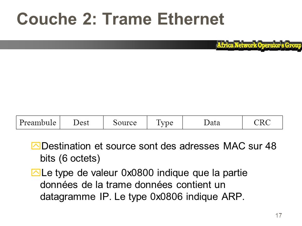 Couche 2: Trame Ethernet