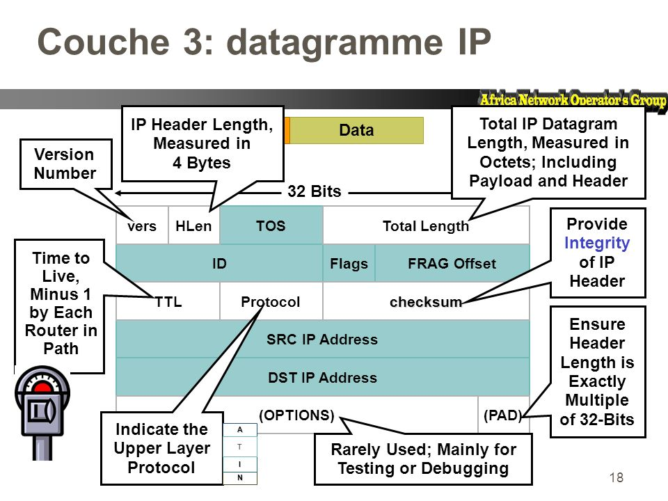 Couche 3: datagramme IP Ensure Header Length is Exactly Multiple of 32-Bits. IP Header Length, Measured in 4 Bytes.