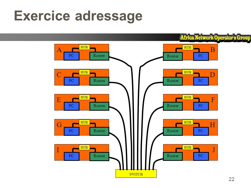 Exercice adressage A B C D E F G H I J PC Router Router PC PC Router