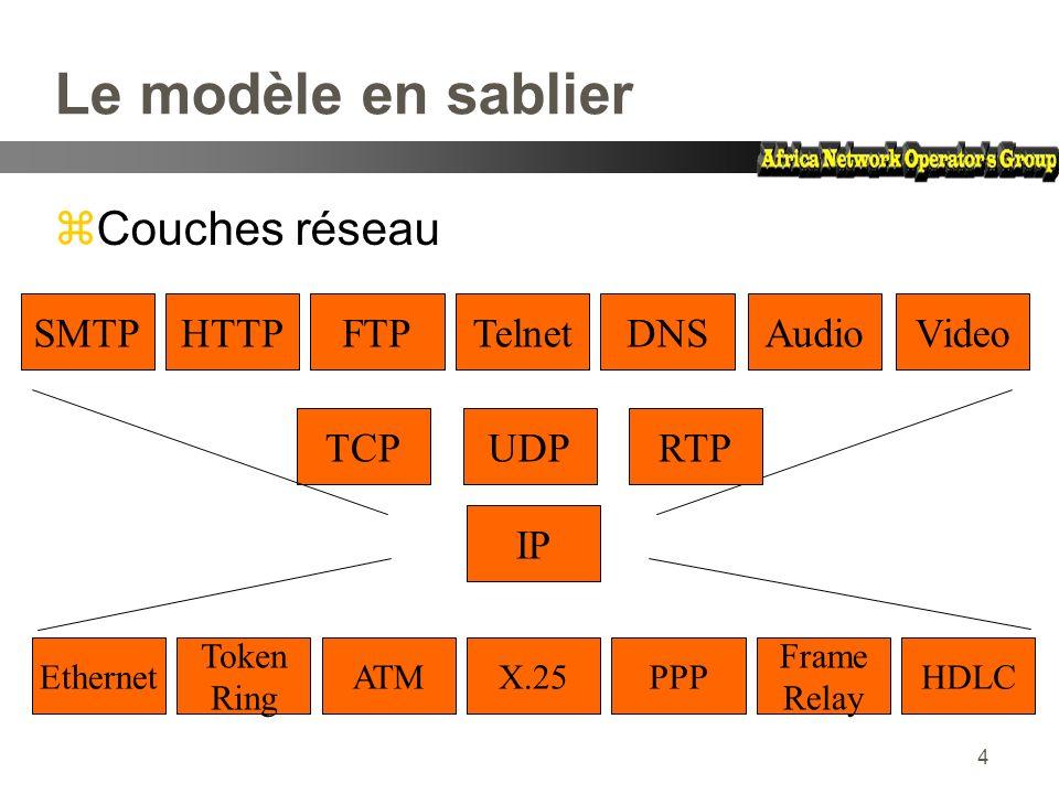 Le modèle en sablier Couches réseau SMTP HTTP FTP Telnet DNS Audio