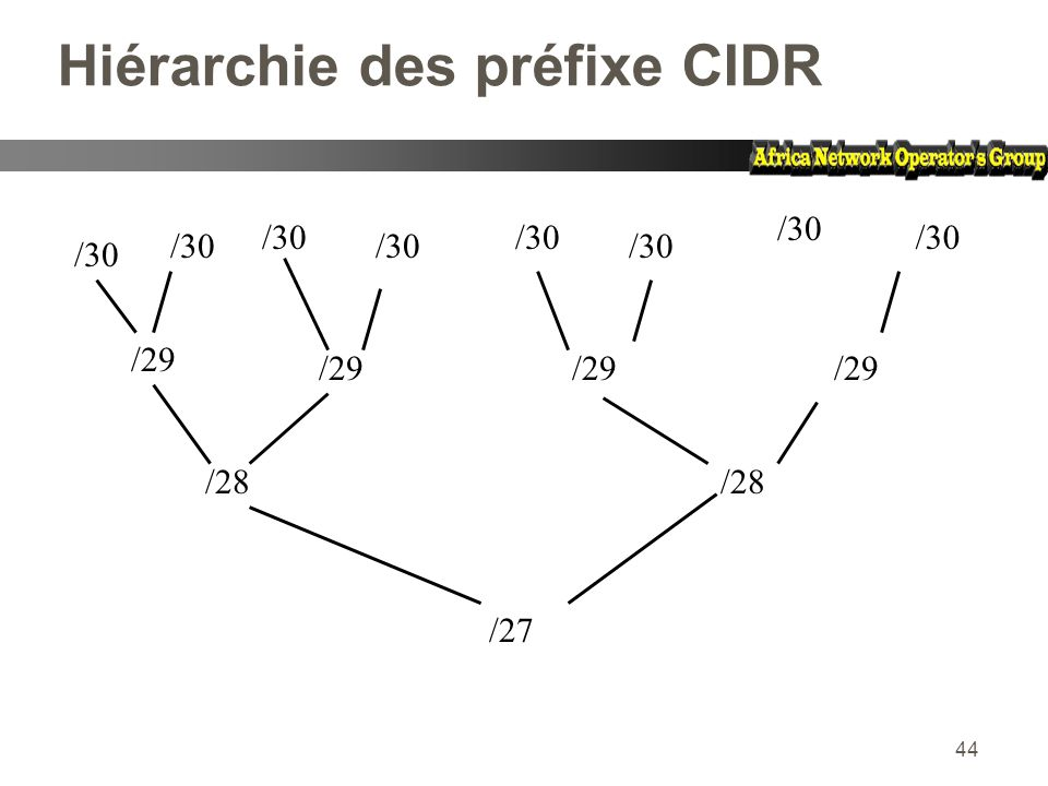 Hiérarchie des préfixe CIDR