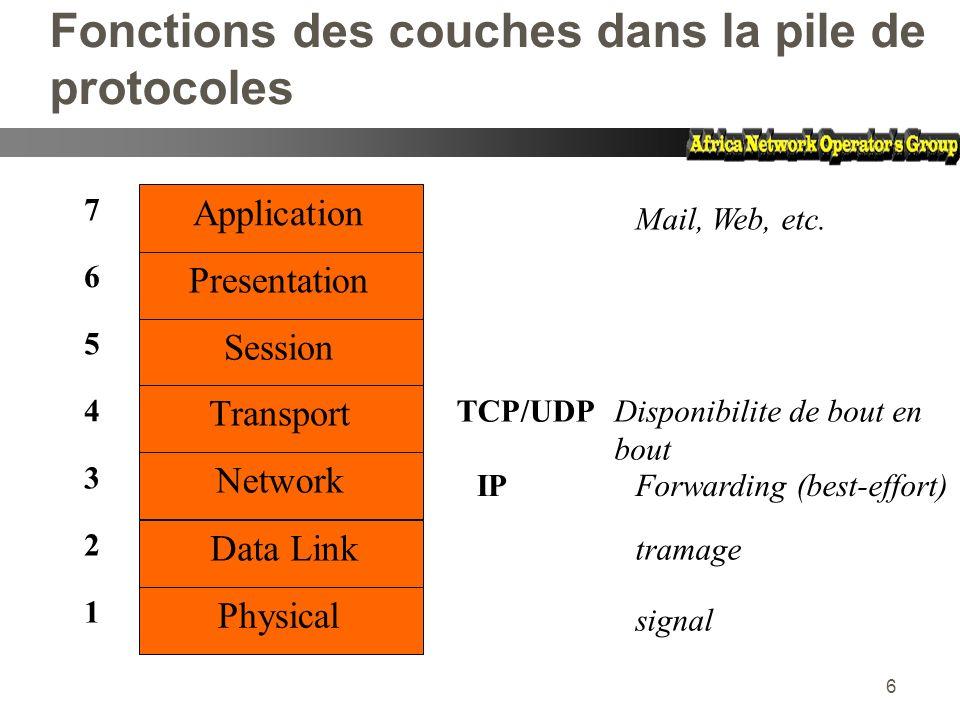 Fonctions des couches dans la pile de protocoles
