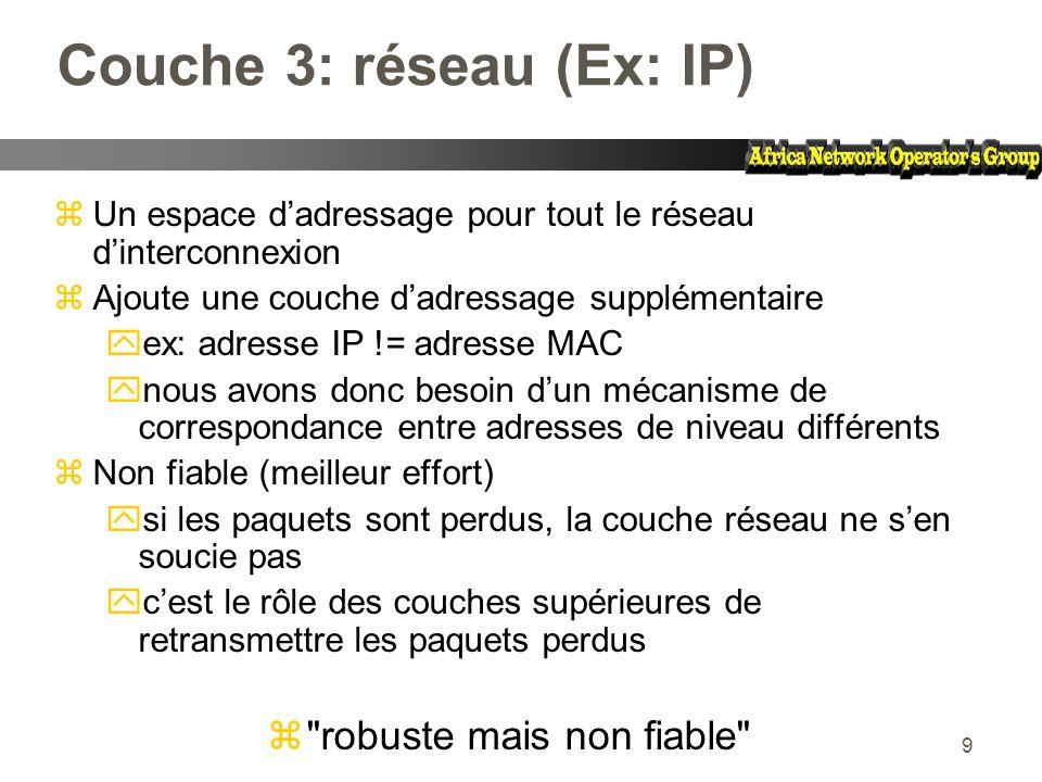 Couche 3: réseau (Ex: IP)