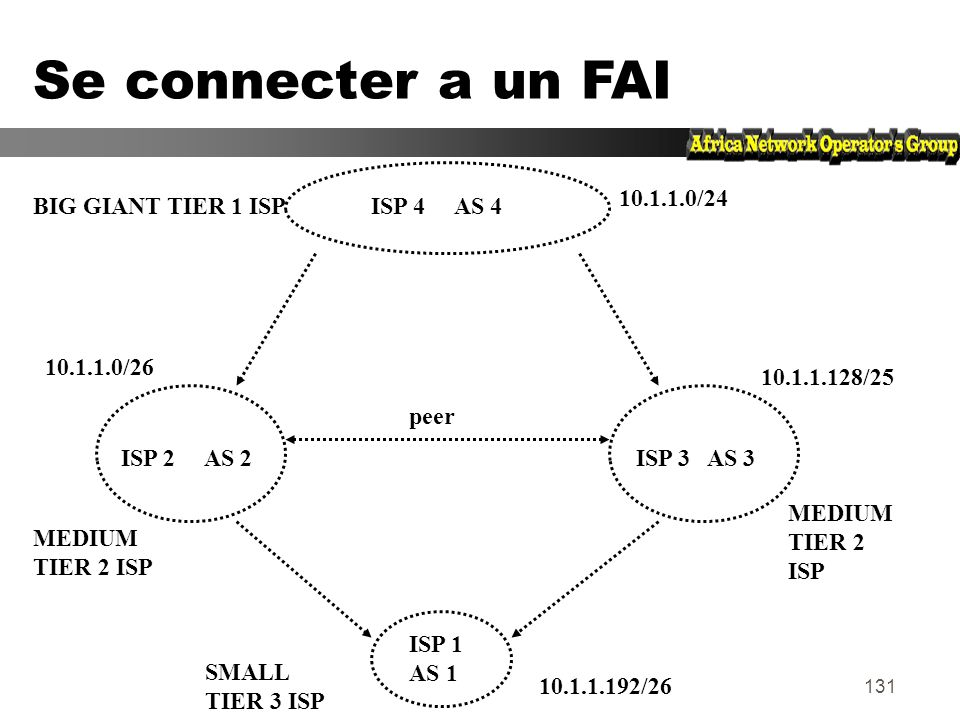 Se connecter a un FAI 10.1.1.0/24 BIG GIANT TIER 1 ISP ISP 4 AS 4
