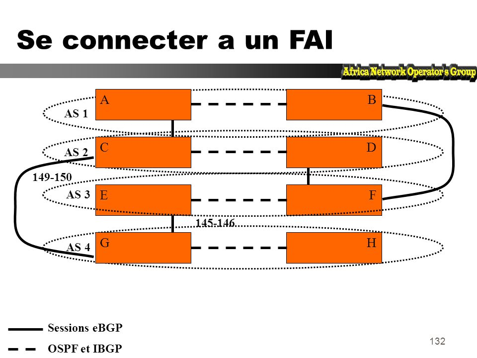 Se connecter a un FAI A B C D E F G H AS 1 AS 2 149-150 AS 3 145-146