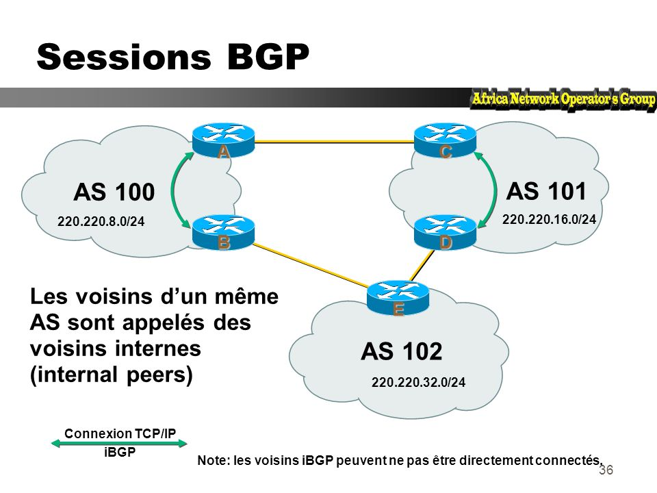 Sessions BGP A. C. AS 100. AS 101. 220.220.8.0/24. 220.220.16.0/24. B. D.