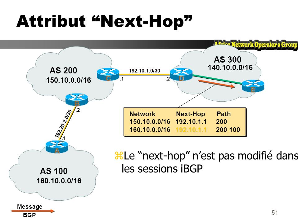 Attribut Next-Hop AS 300. AS 200. 140.10.0.0/16. C. 192.10.1.0/30. D. 150.10.0.0/16. .1. .2. E. Network Next-Hop Path.