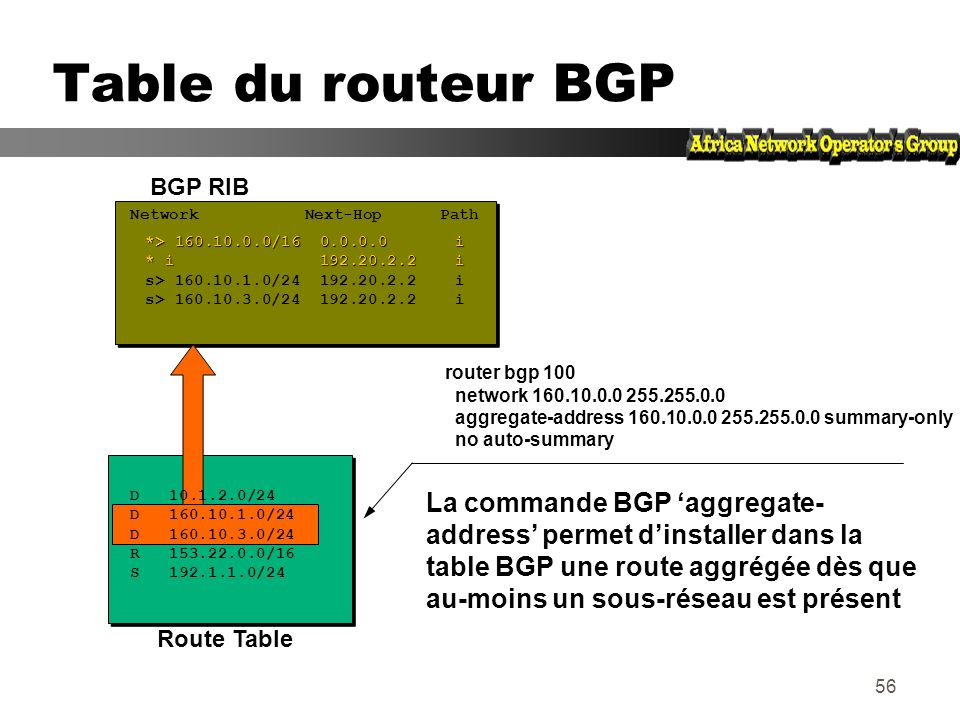 Table du routeur BGP BGP RIB. Network Next-Hop Path. *> 160.10.0.0/16 0.0.0.0 i.