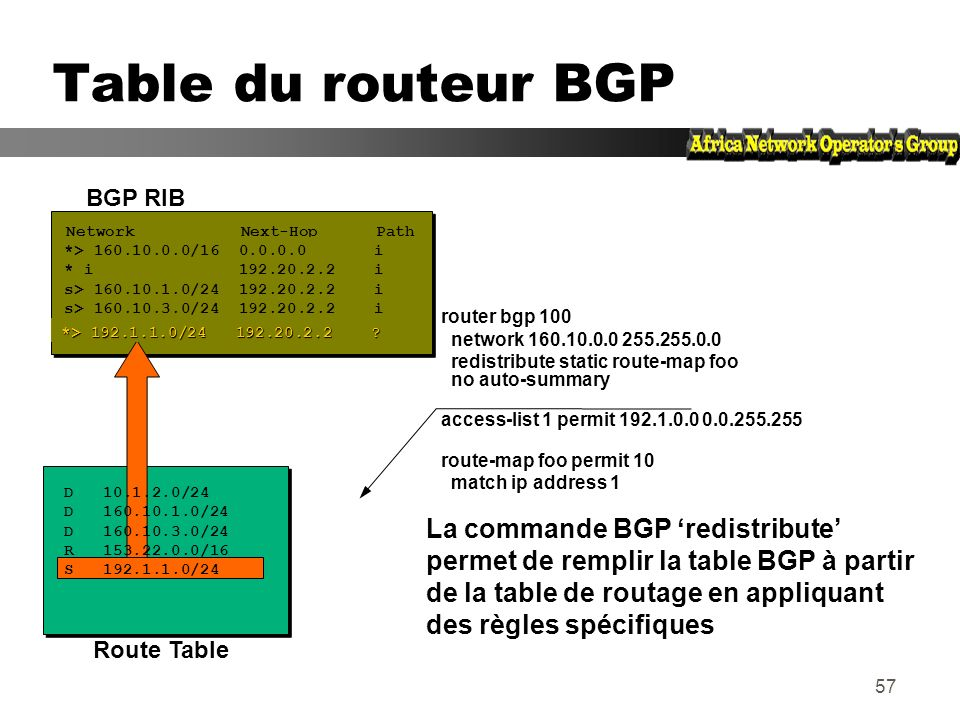 Table du routeur BGPBGP RIB. Network Next-Hop Path. *> 160.10.0.0/16 0.0.0.0 i.