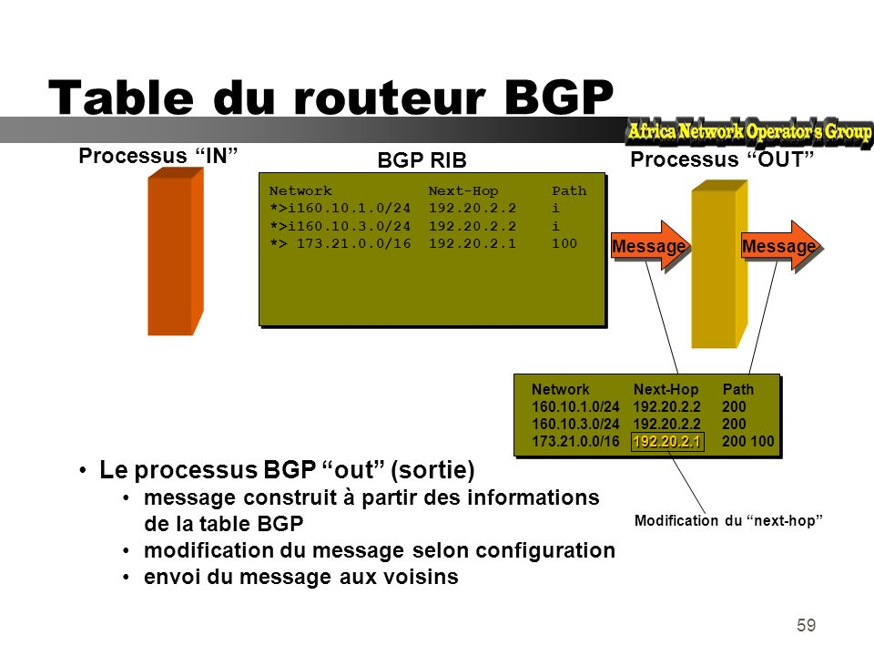 Modification du next-hop