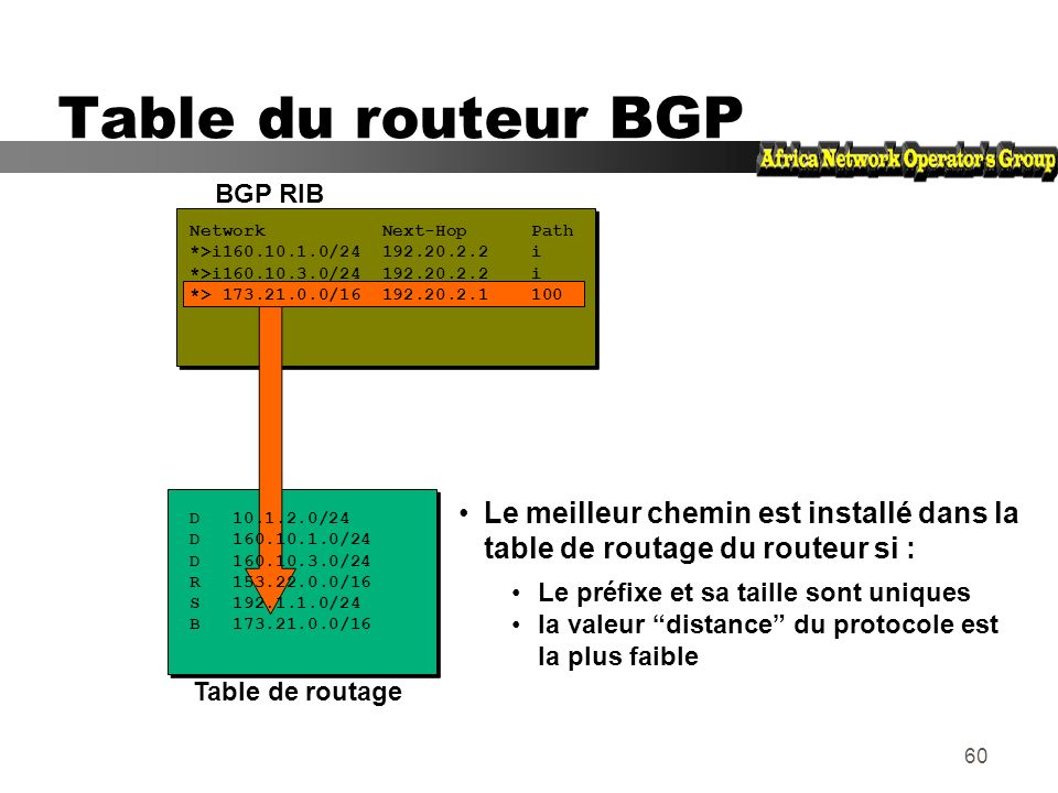 Table du routeur BGPBGP RIB. Network Next-Hop Path. *>i160.10.1.0/24 192.20.2.2 i.