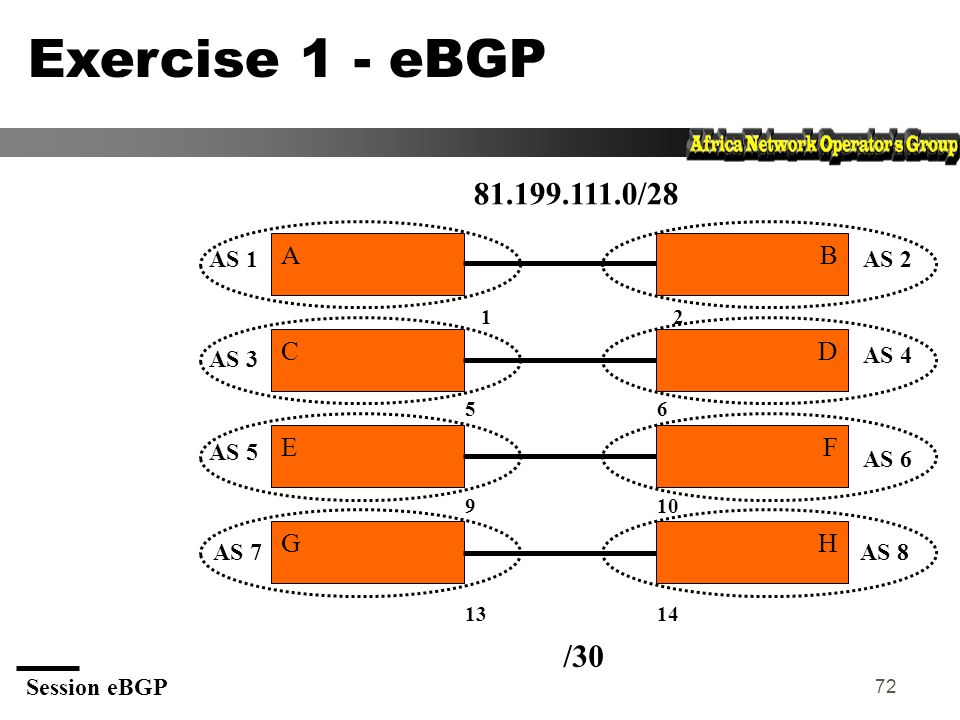 Exercise 1 - eBGP 81.199.111.0/28 /30 A B C D E F G H AS 1 AS 2 AS 3