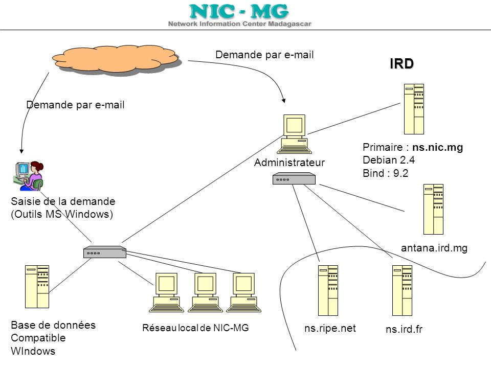IRD Demande par e-mail Demande par e-mail Primaire : ns.nic.mg