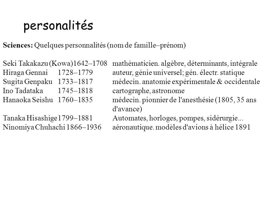 personalités Sciences: Quelques personnalités (nom de famille–prénom)