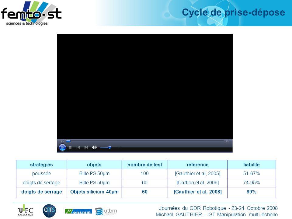 Cycle de prise-dépose strategies objets nombre de test réference